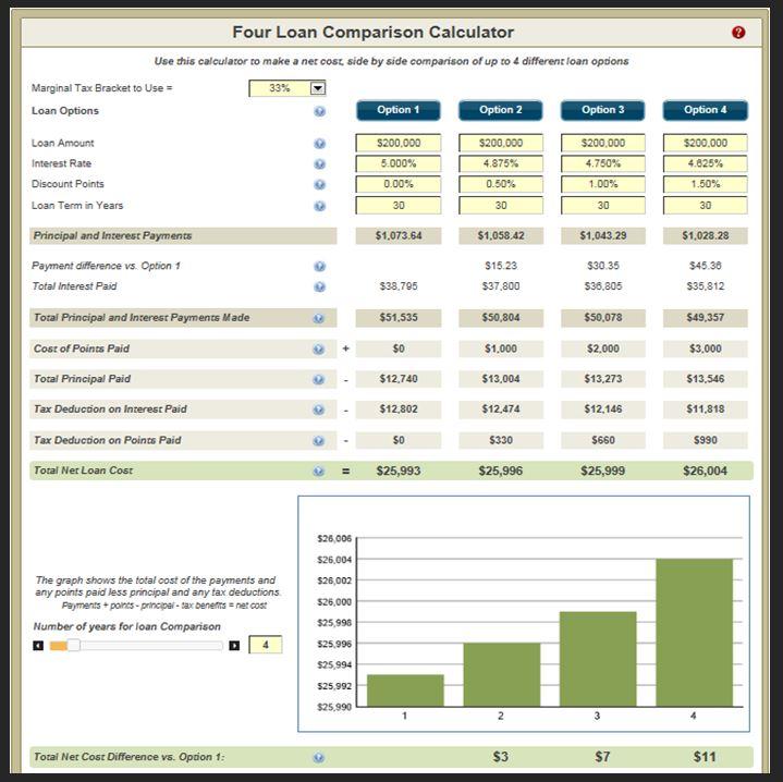Four-Loan-Comparison